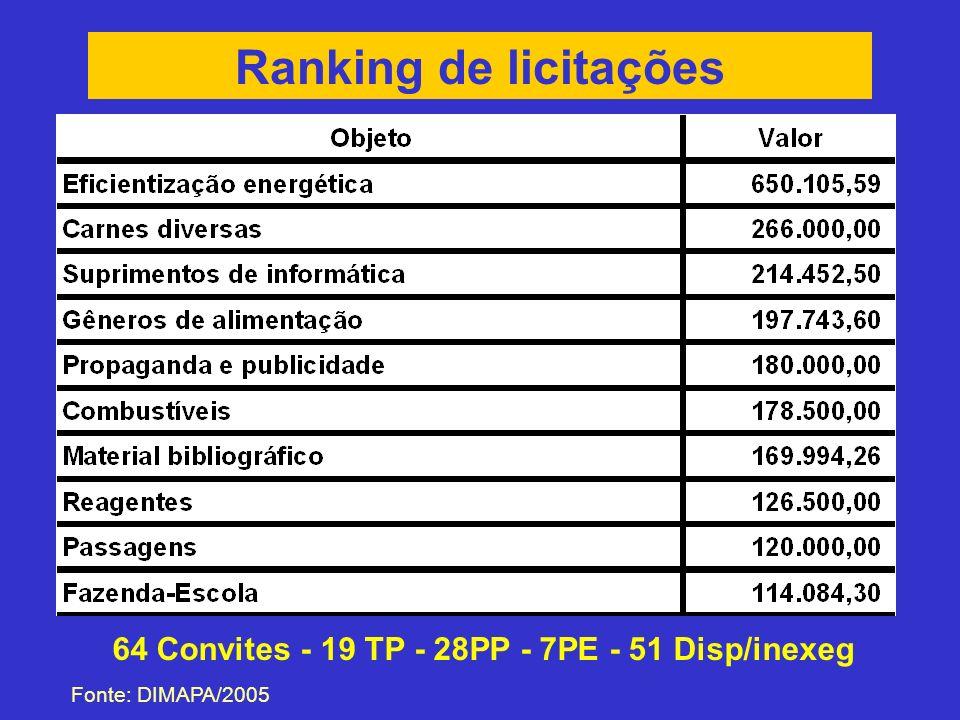 Ranking de licitações 64 Convites - 19 TP - 28PP - 7PE - 51 Disp/inexeg Fonte: DIMAPA/2005