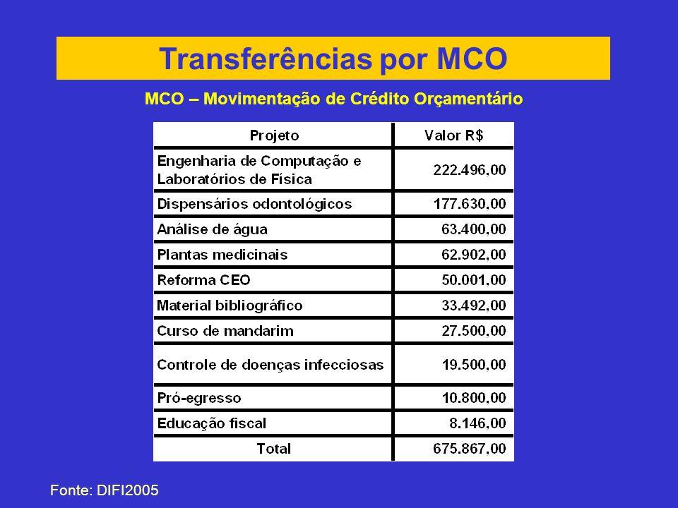 Transferências por MCO