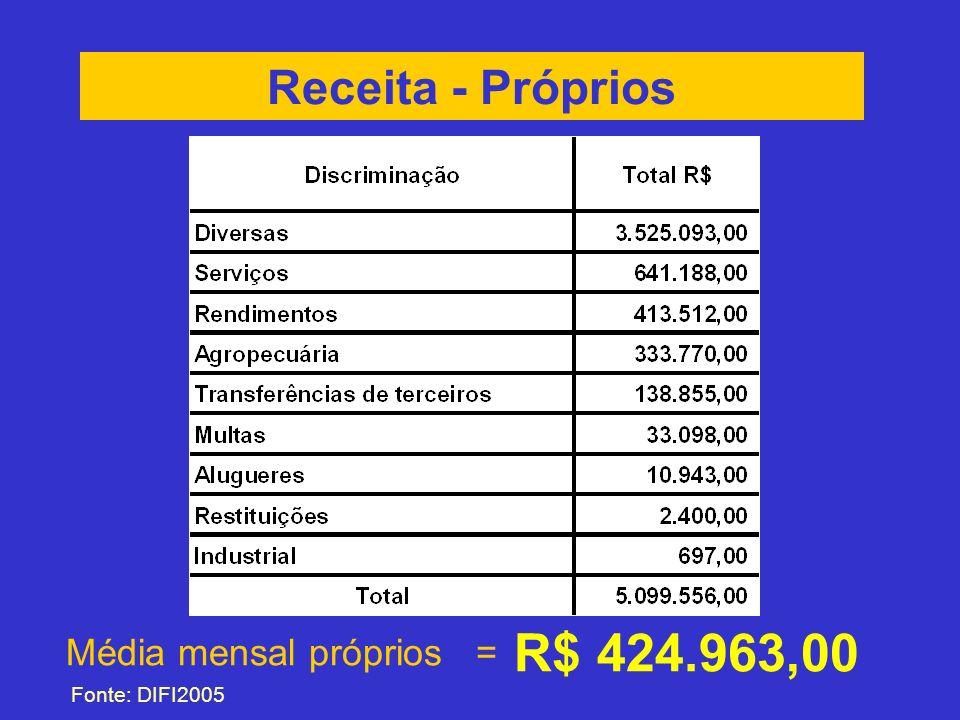 R$ 424.963,00 Receita - Próprios Média mensal próprios =
