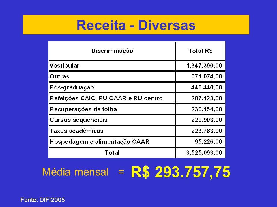 Receita - Diversas R$ 293.757,75 Média mensal = Fonte: DIFI2005