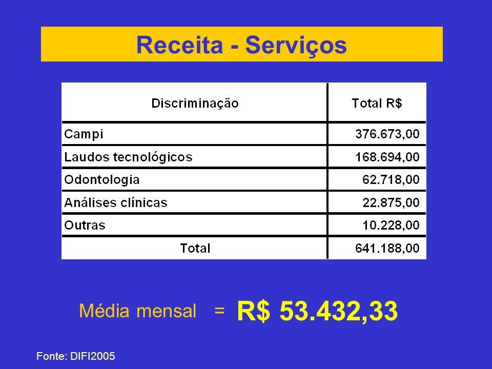 Receita - Serviços R$ 53.432,33 Média mensal = Fonte: DIFI2005