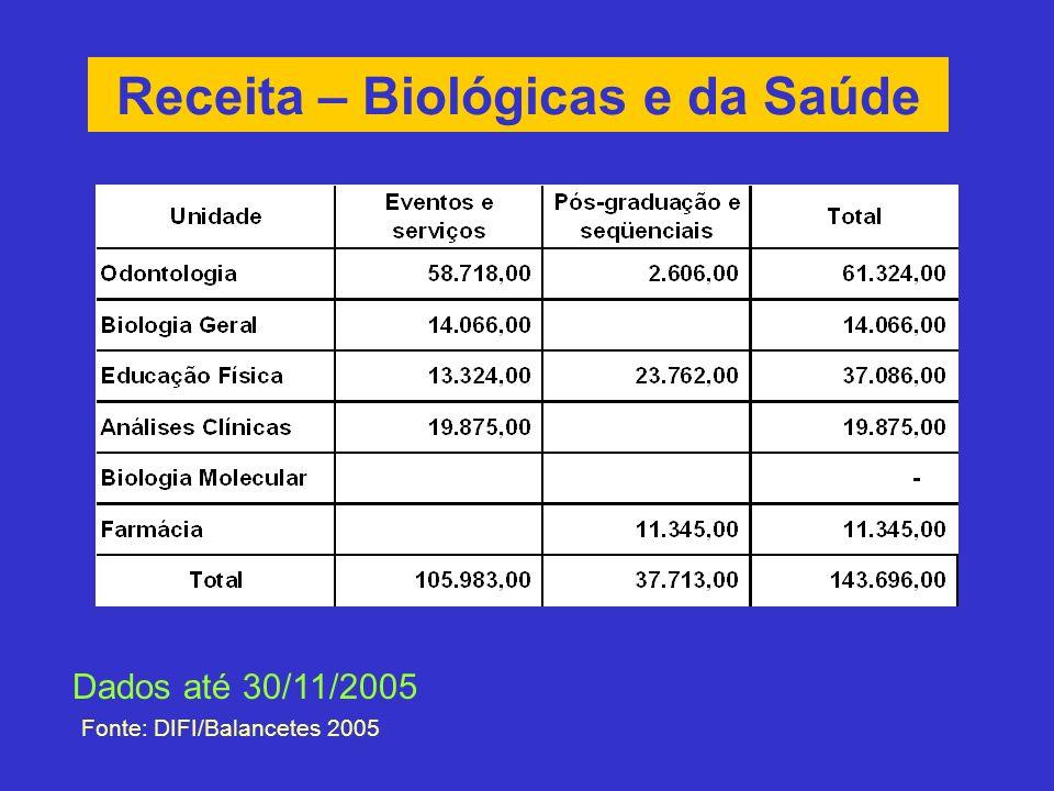 Receita – Biológicas e da Saúde