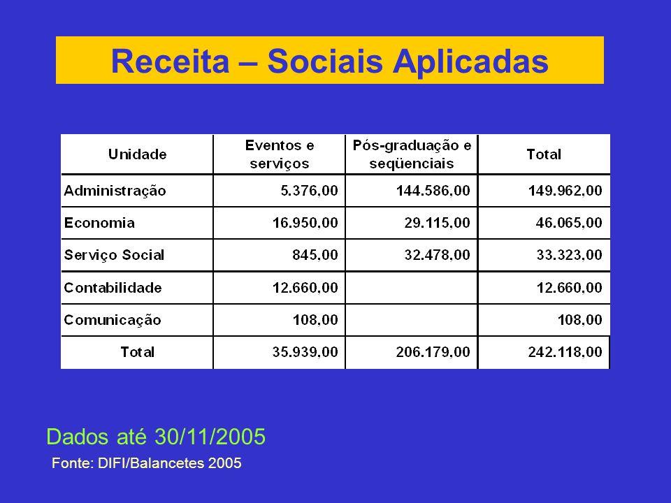 Receita – Sociais Aplicadas