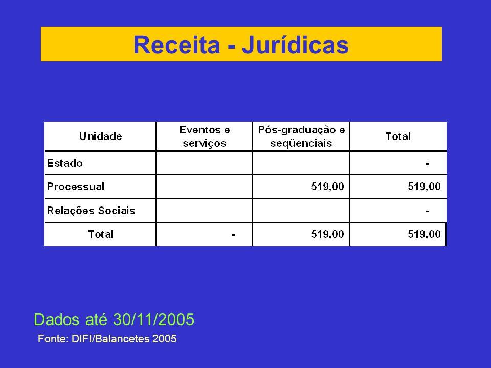Receita - Jurídicas Dados até 30/11/2005 Fonte: DIFI/Balancetes 2005