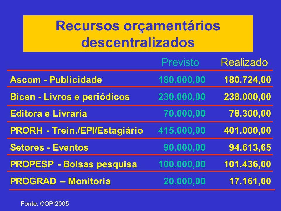 Recursos orçamentários descentralizados