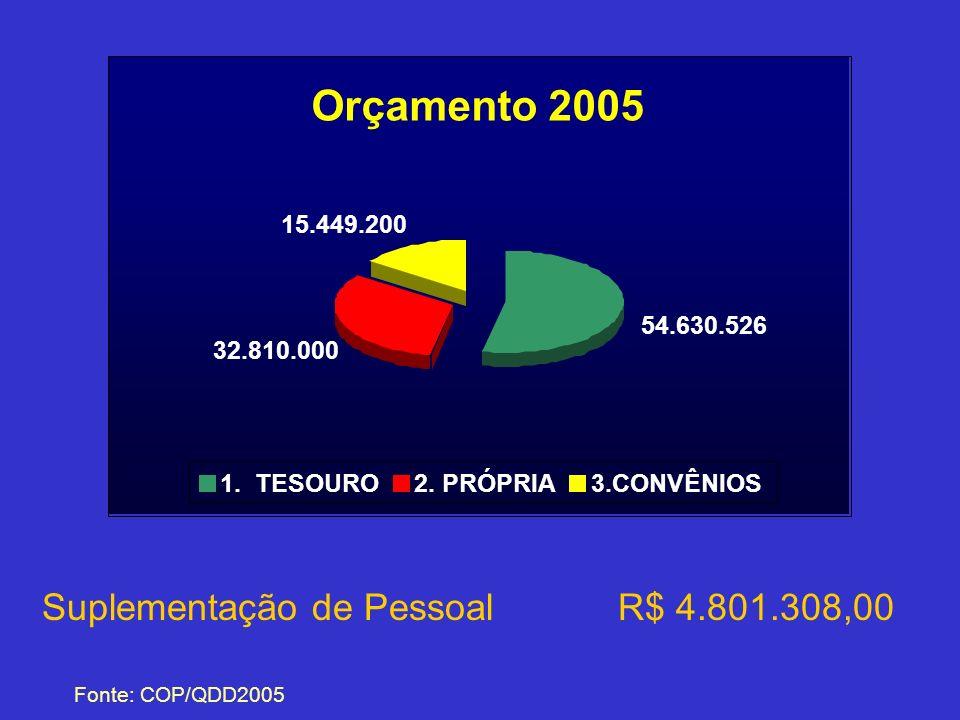 Orçamento 2005 Suplementação de Pessoal R$ 4.801.308,00 15.449.200