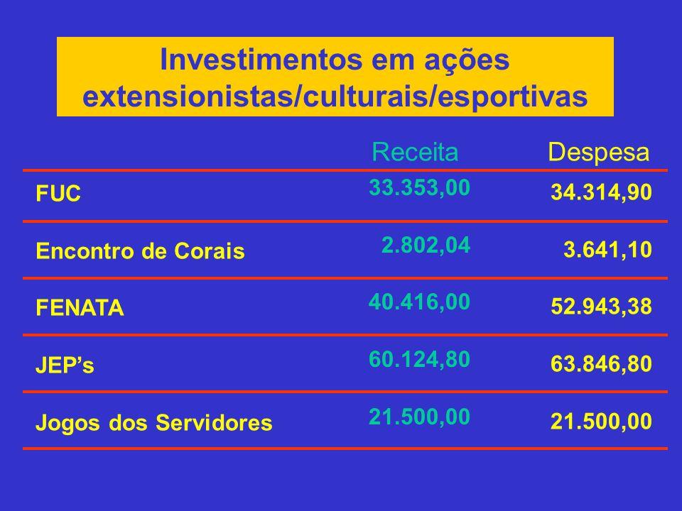 Investimentos em ações extensionistas/culturais/esportivas