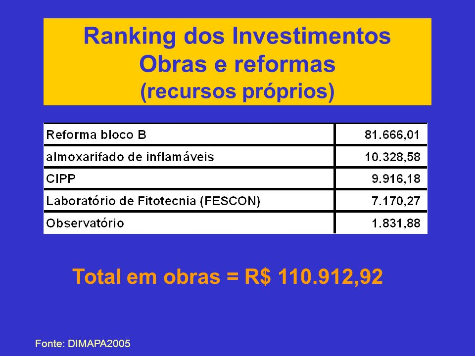 Ranking dos Investimentos