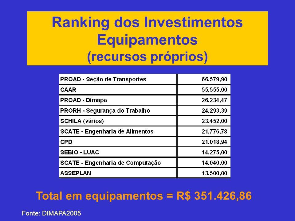 Ranking dos Investimentos Total em equipamentos = R$ 351.426,86