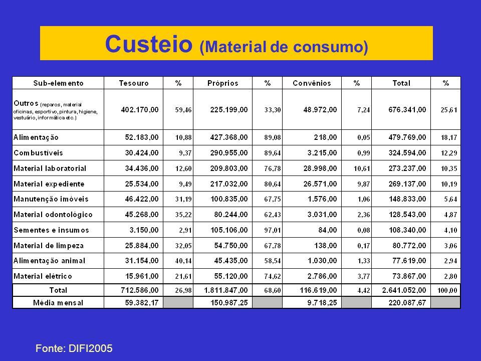 Custeio (Material de consumo)