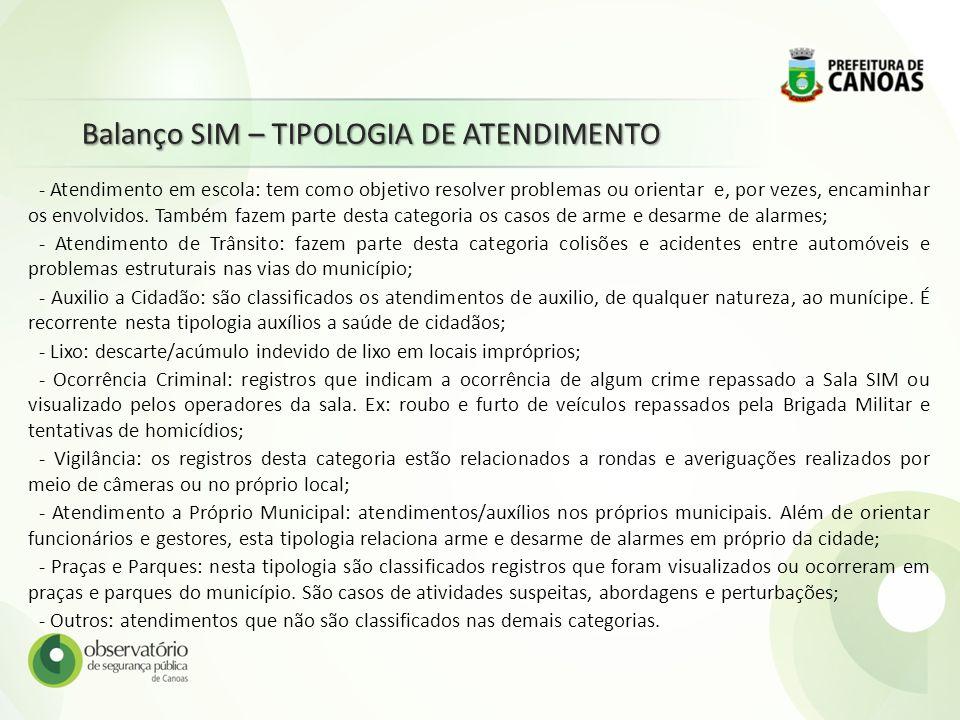 Balanço SIM – TIPOLOGIA DE ATENDIMENTO