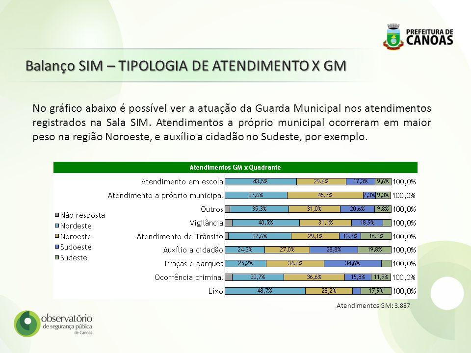 Balanço SIM – TIPOLOGIA DE ATENDIMENTO X GM