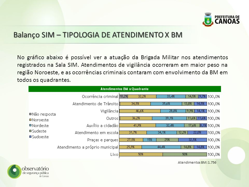 Balanço SIM – TIPOLOGIA DE ATENDIMENTO X BM