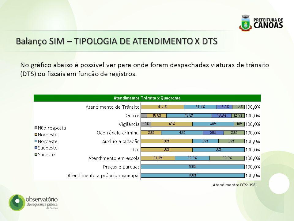 Balanço SIM – TIPOLOGIA DE ATENDIMENTO X DTS
