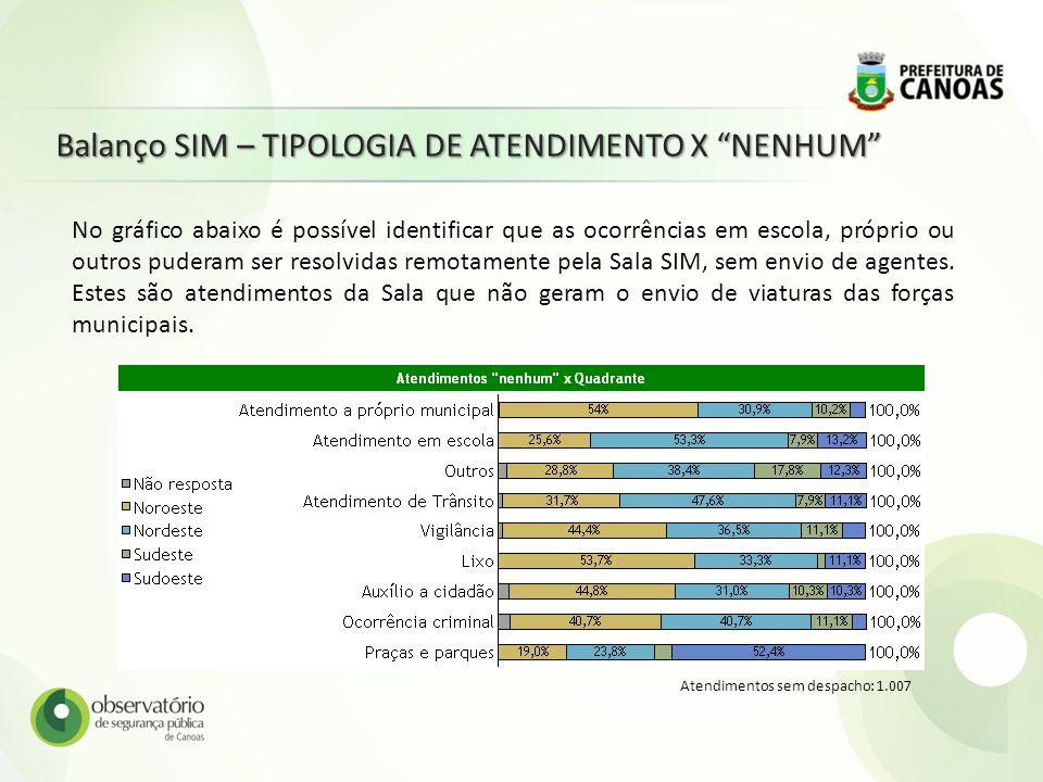 Balanço SIM – TIPOLOGIA DE ATENDIMENTO X NENHUM