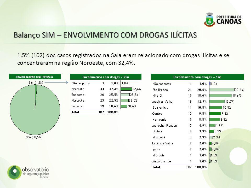 Balanço SIM – ENVOLVIMENTO COM DROGAS ILÍCITAS