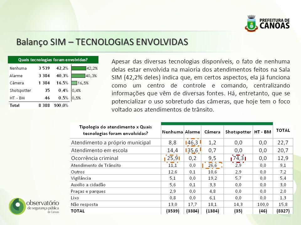 Balanço SIM – TECNOLOGIAS ENVOLVIDAS