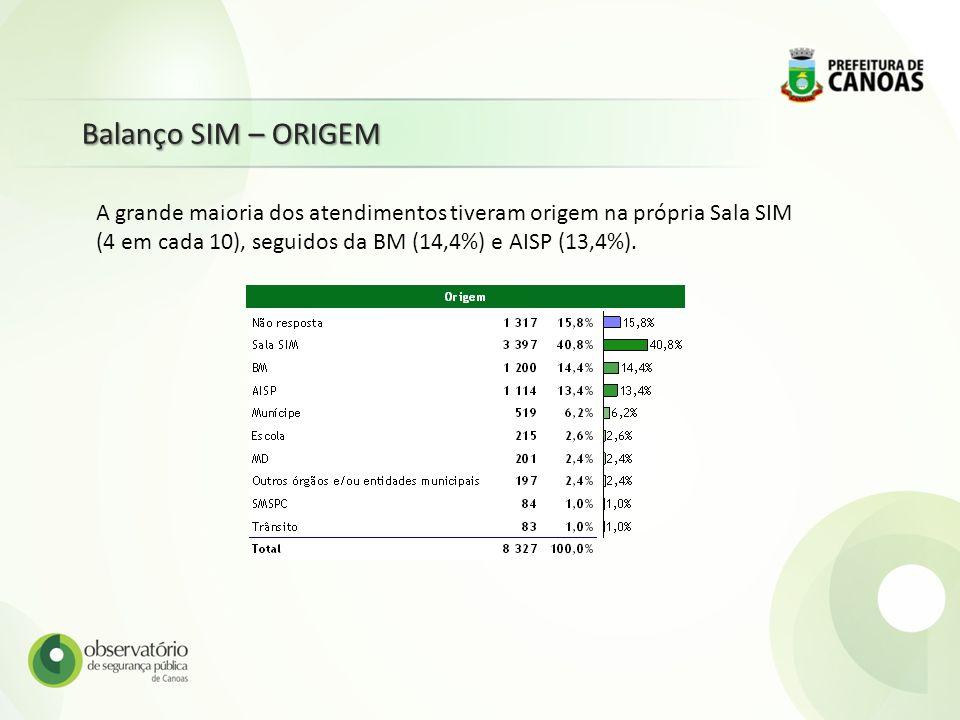 Balanço SIM – ORIGEMA grande maioria dos atendimentos tiveram origem na própria Sala SIM (4 em cada 10), seguidos da BM (14,4%) e AISP (13,4%).