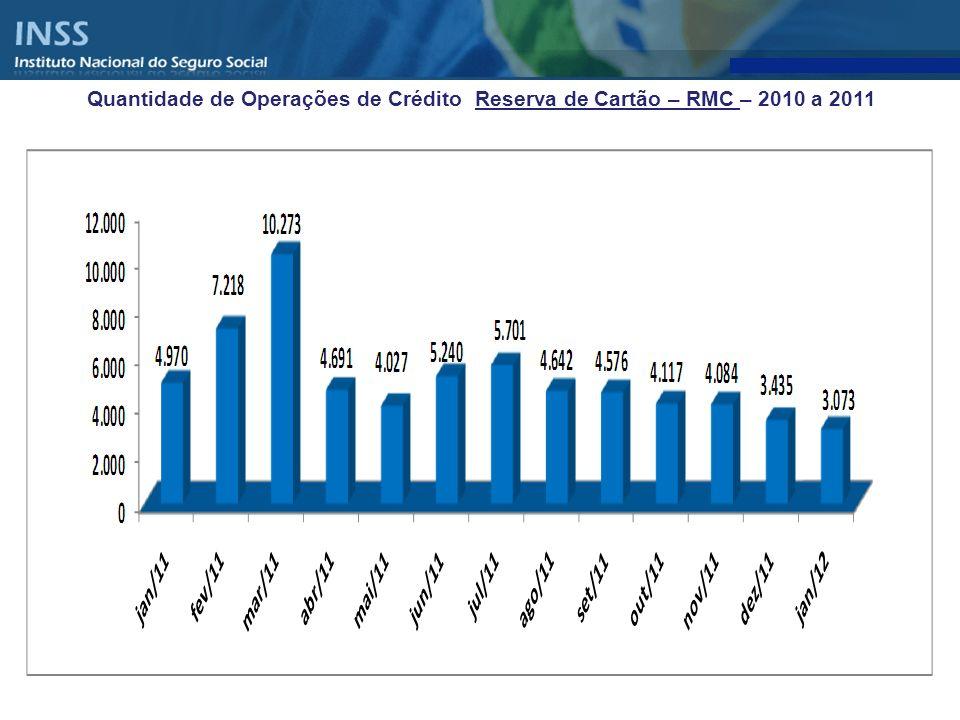 Quantidade de Operações de Crédito Reserva de Cartão – RMC – 2010 a 2011