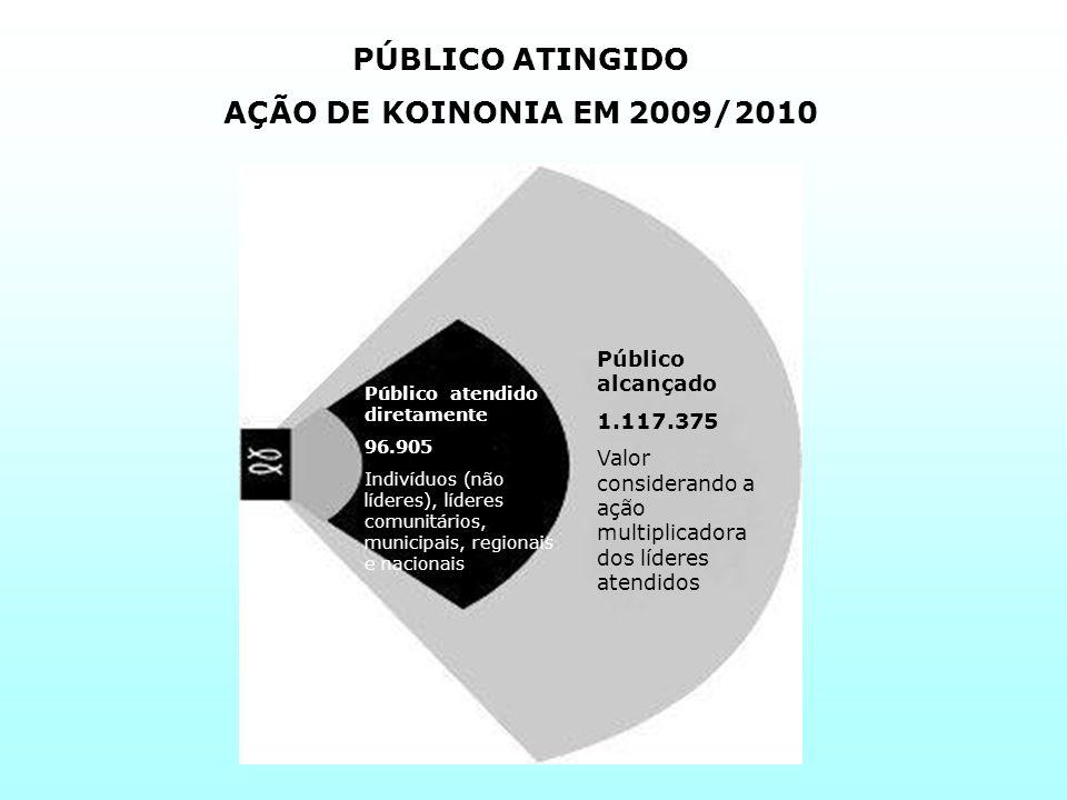 PÚBLICO ATINGIDO AÇÃO DE KOINONIA EM 2009/2010