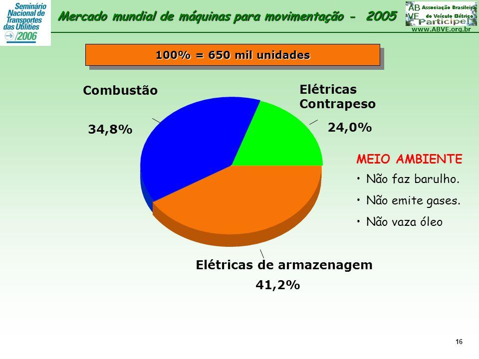 Mercado mundial de máquinas para movimentação - 2005