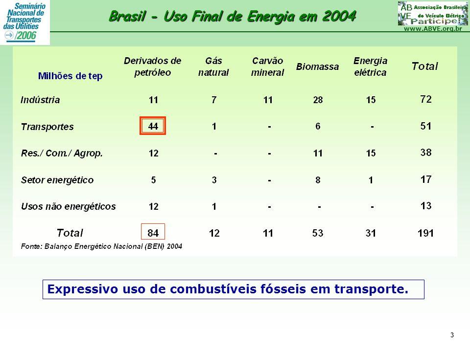 Brasil - Uso Final de Energia em 2004
