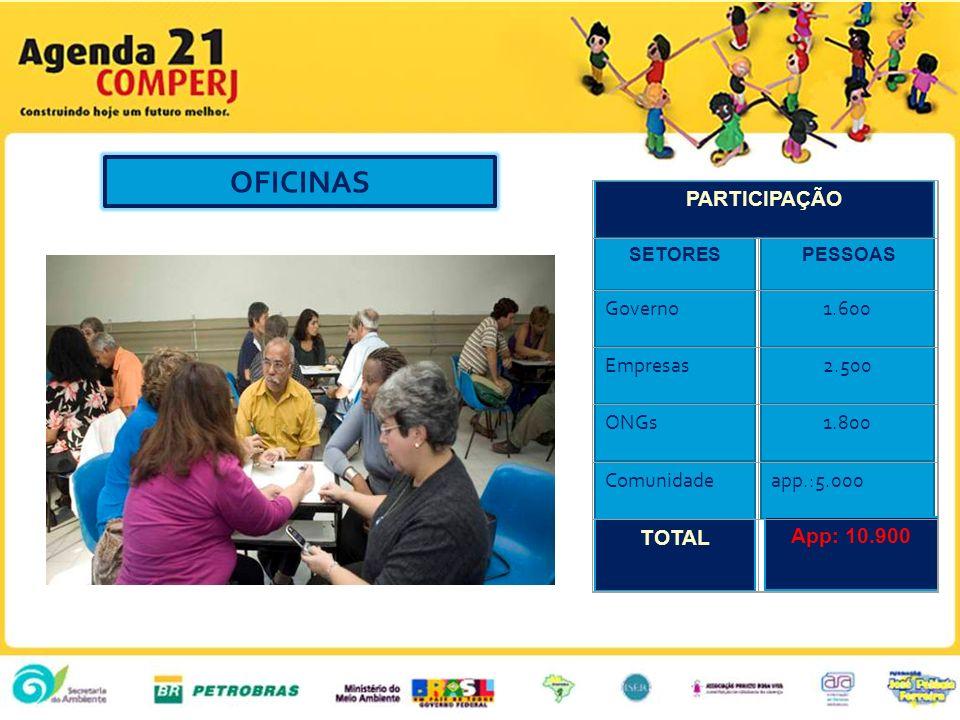 OFICINAS PARTICIPAÇÃO Governo 1.600 Empresas 2.500 ONGs 1.800