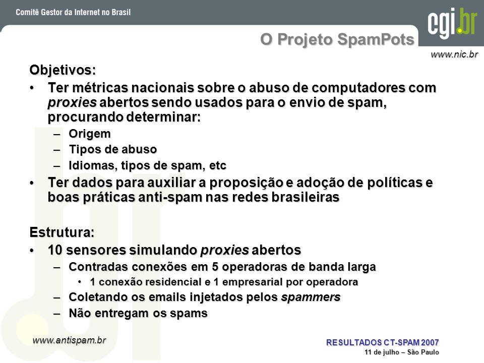 O Projeto SpamPots Objetivos: