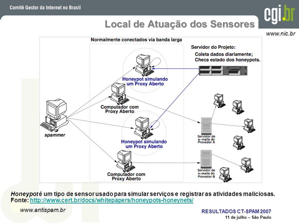 Local de Atuação dos Sensores