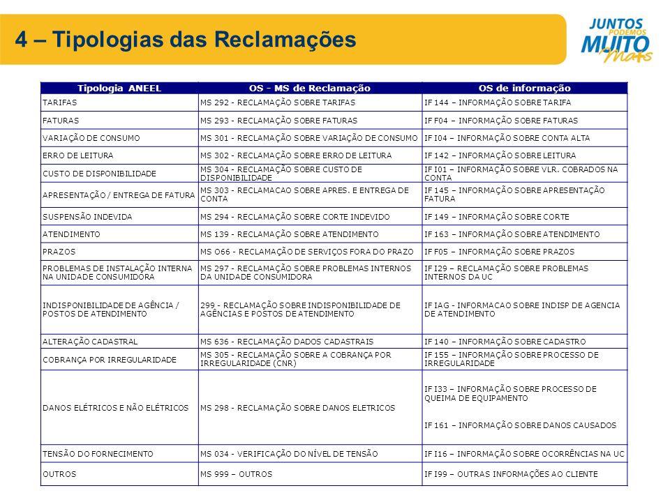 4 – Tipologias das Reclamações