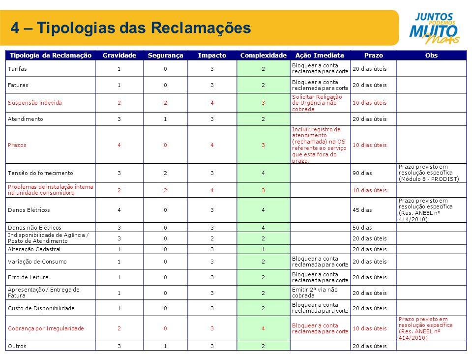 Tipologia da Reclamação