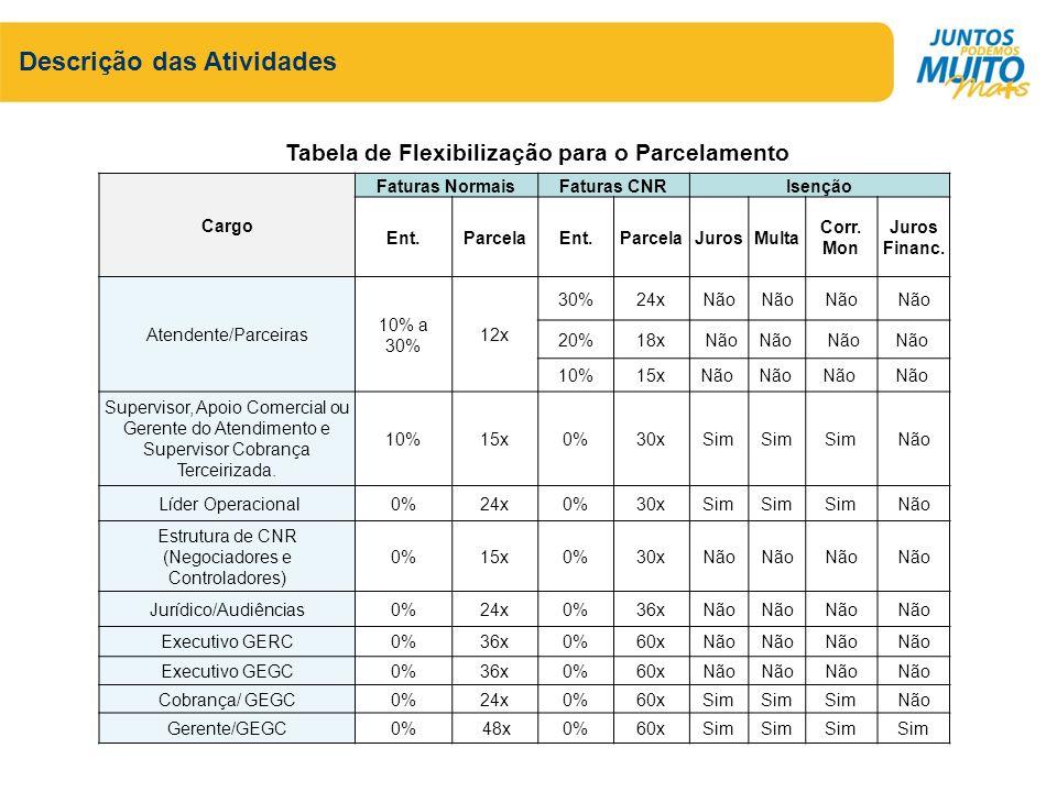 Tabela de Flexibilização para o Parcelamento
