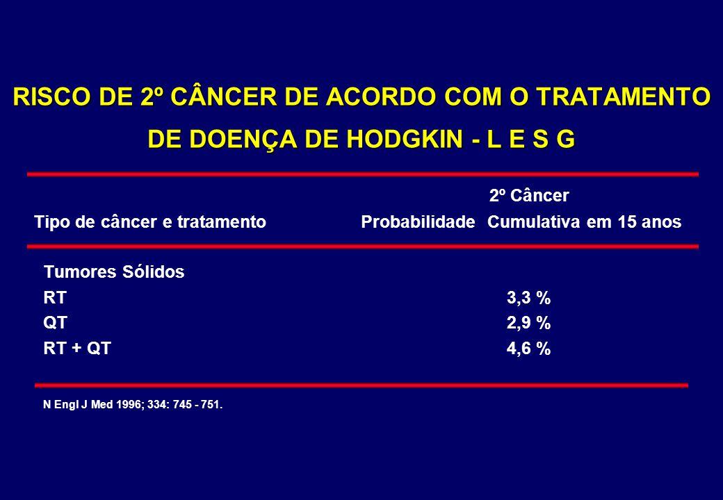 RISCO DE 2º CÂNCER DE ACORDO COM O TRATAMENTO DE DOENÇA DE HODGKIN - L E S G