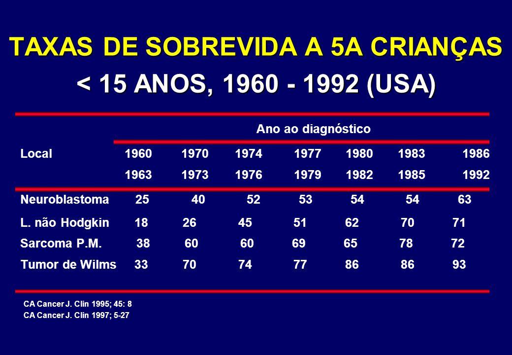 TAXAS DE SOBREVIDA A 5A CRIANÇAS < 15 ANOS, 1960 - 1992 (USA)