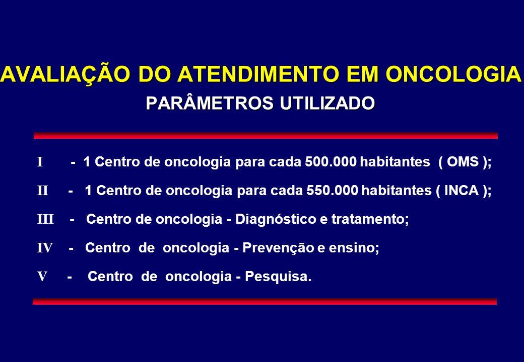 AVALIAÇÃO DO ATENDIMENTO EM ONCOLOGIA PARÂMETROS UTILIZADO