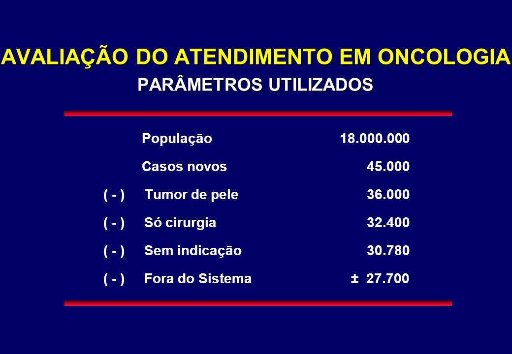 AVALIAÇÃO DO ATENDIMENTO EM ONCOLOGIA PARÂMETROS UTILIZADOS