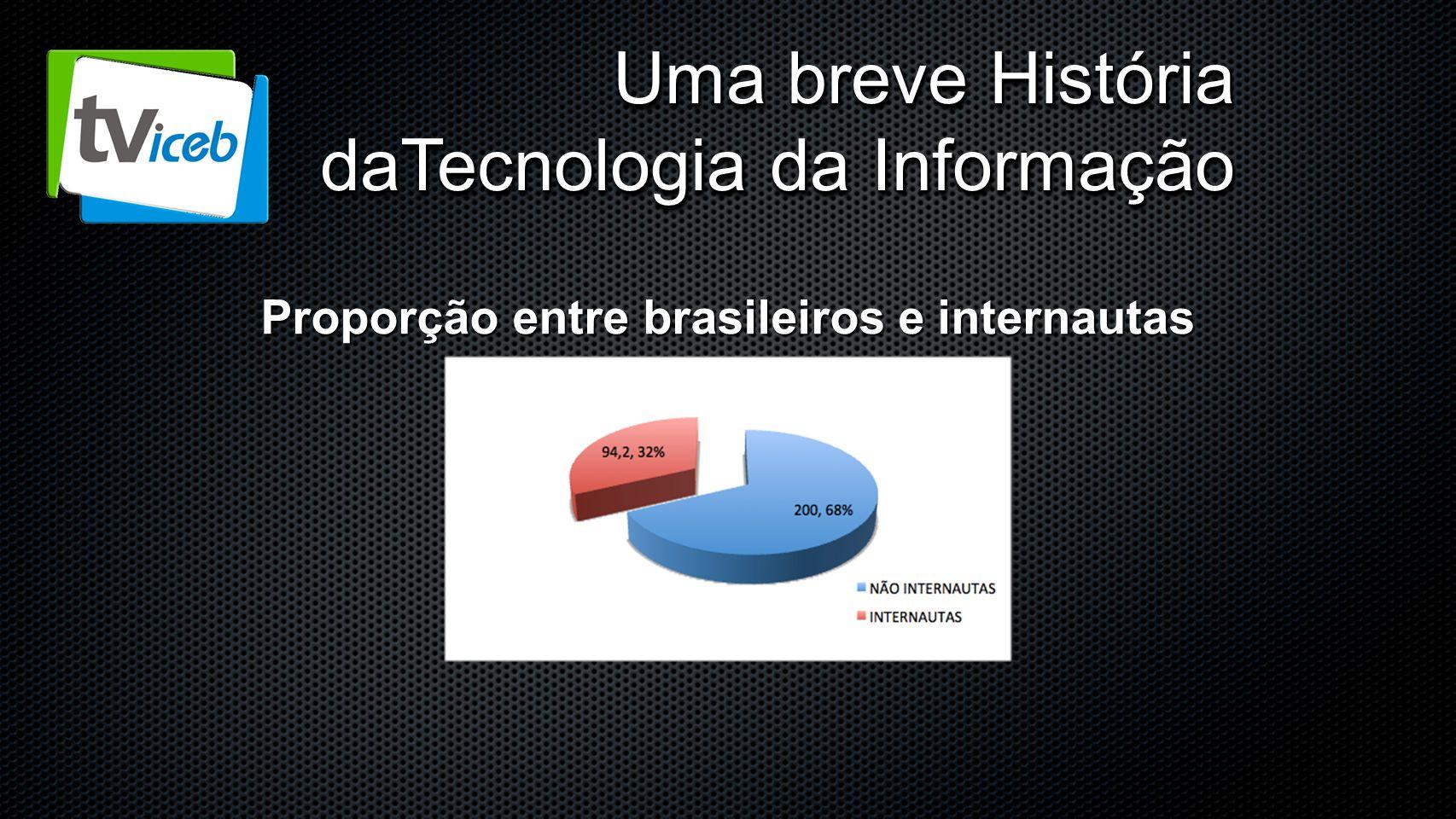 Proporção entre brasileiros e internautas