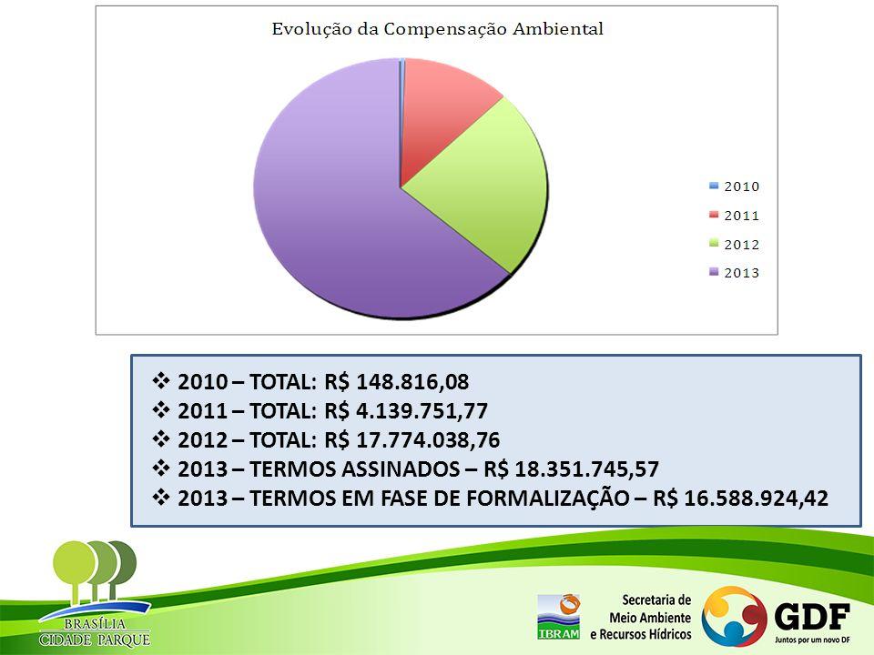 2010 – TOTAL: R$ 148.816,08 2011 – TOTAL: R$ 4.139.751,77. 2012 – TOTAL: R$ 17.774.038,76. 2013 – TERMOS ASSINADOS – R$ 18.351.745,57.
