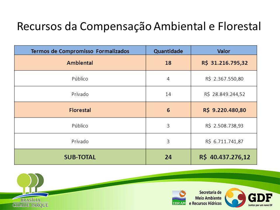 Recursos da Compensação Ambiental e Florestal