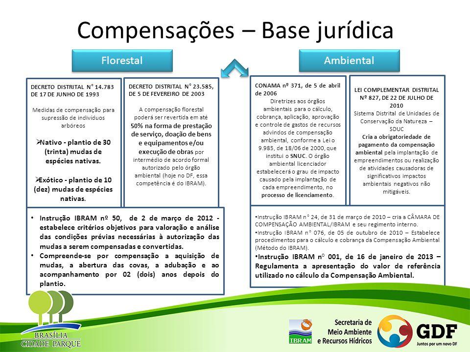 Compensações – Base jurídica