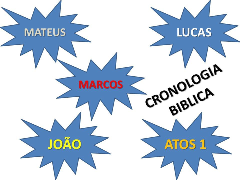 CRONOLOGIA BIBLICA JOÃO ATOS 1