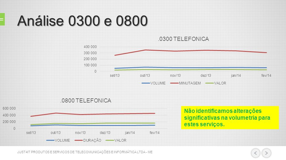 Análise 0300 e 0800 Não identificamos alterações significativas na volumetria para estes serviços.