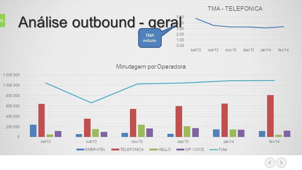 Análise outbound - geral