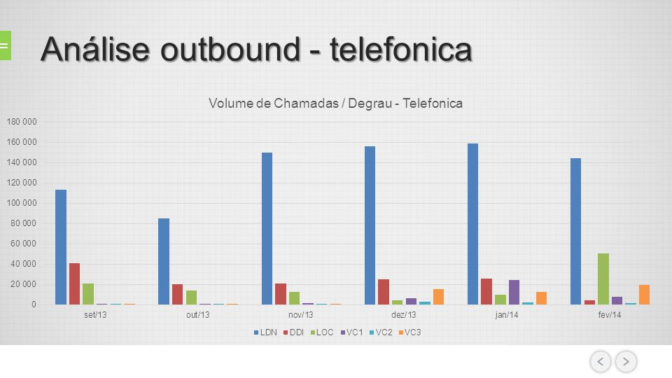 Análise outbound - telefonica