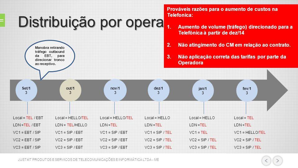 Distribuição por operadora