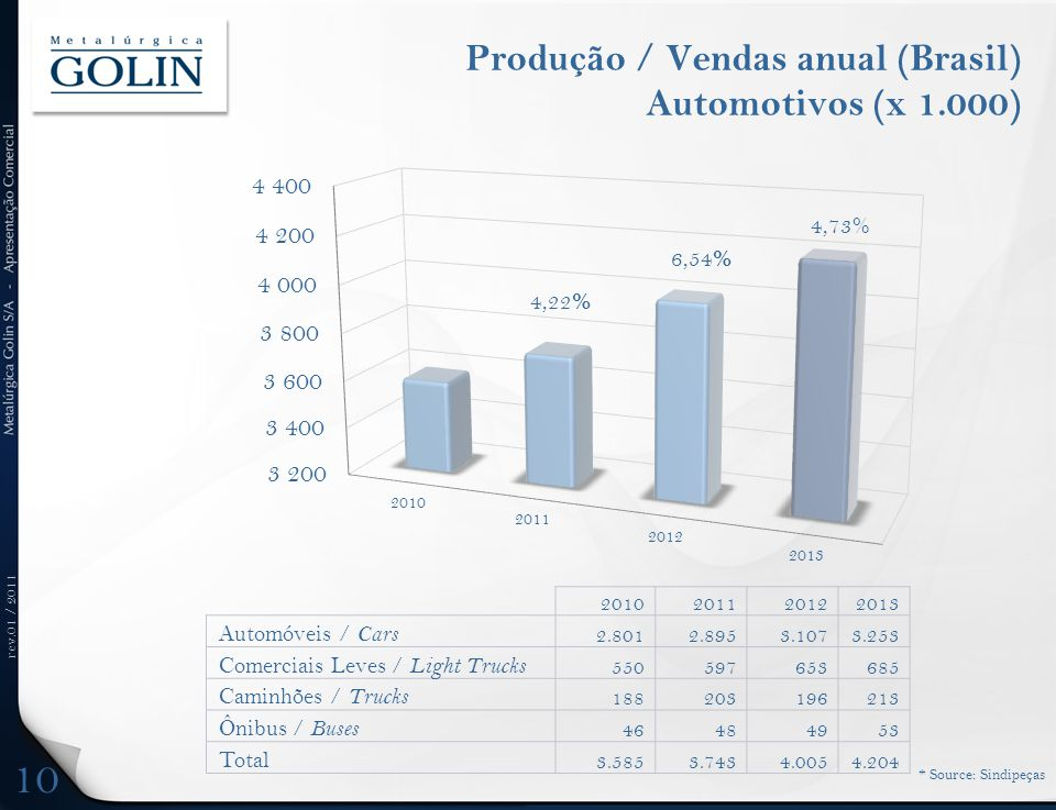 Produção / Vendas anual (Brasil) Automotivos (x 1.000)