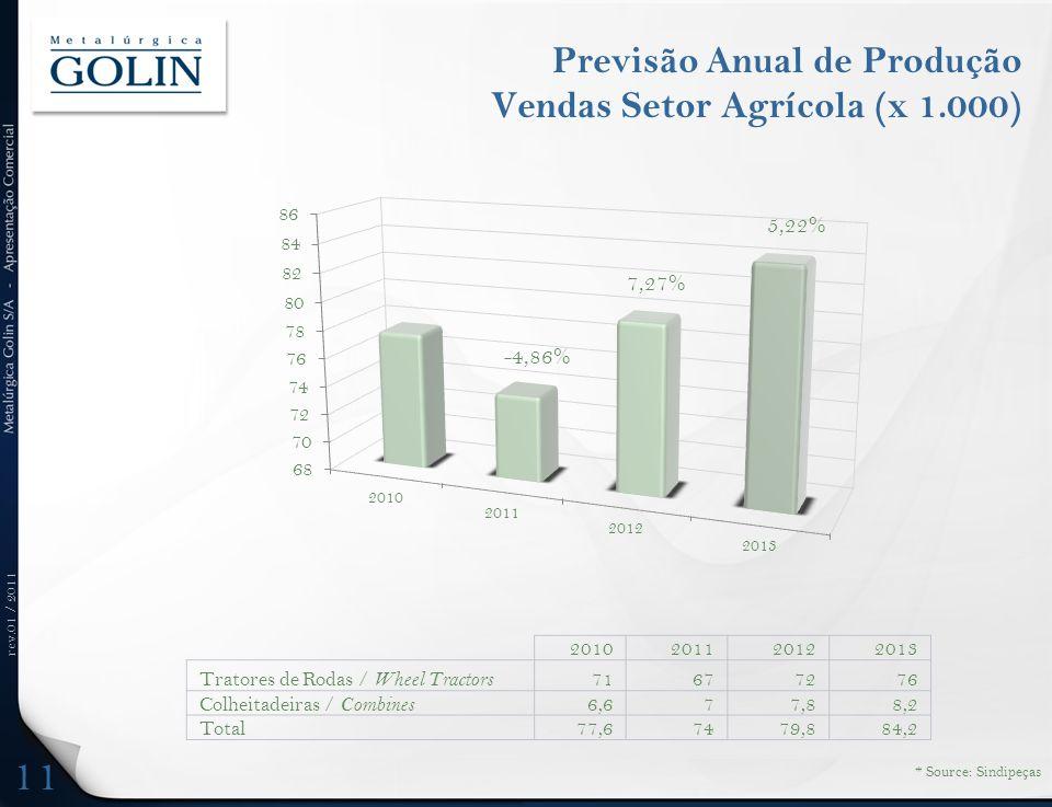 Previsão Anual de Produção Vendas Setor Agrícola (x 1.000)