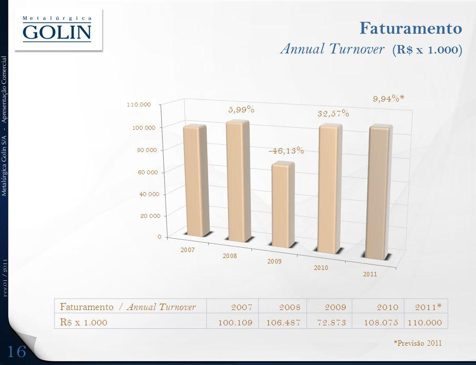 Faturamento Annual Turnover (R$ x 1.000)