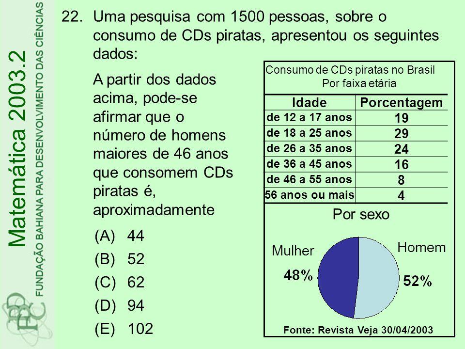 Uma pesquisa com 1500 pessoas, sobre o consumo de CDs piratas, apresentou os seguintes dados: A partir dos dados acima, pode-se afirmar que o número de homens maiores de 46 anos que consomem CDs piratas é, aproximadamente