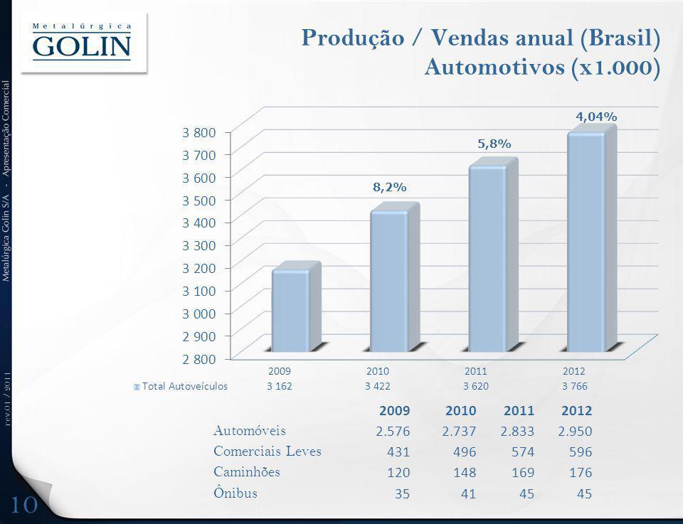 Produção / Vendas anual (Brasil) Automotivos (x1.000)
